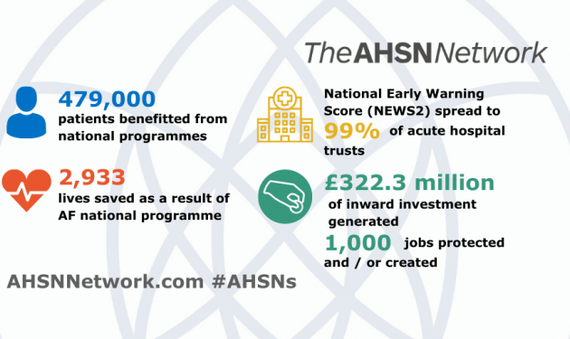 Impact report shows AHSN Network has benefited more than 479,000 patients and generated £322.3 million inward investment for UK economy